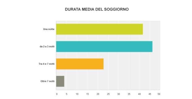 Photo of Vacanze in Toscana: Pasqua e ponti, cauto ottimismo degli operatori