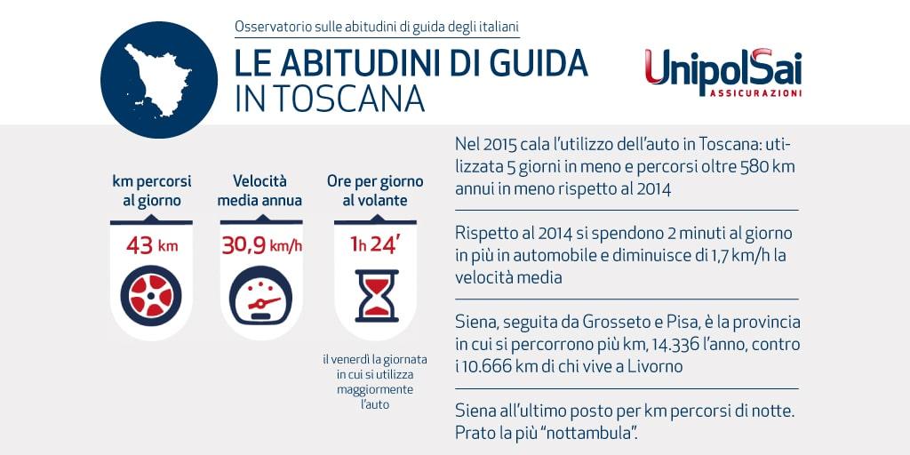 Photo of In Toscana un ora e 24 minuti al giorno in auto e 12mila km all'anno. I livornesi meno alla guida delle altre province